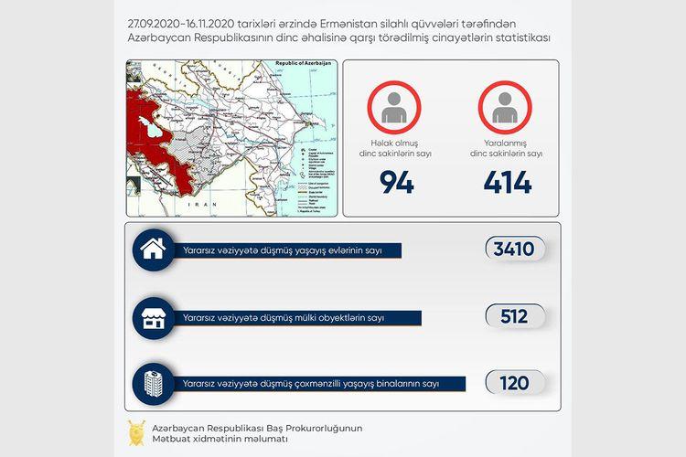 Baş Prokurorluq: Erməni hücumu nəticəsində 94 dinc sakin ölüb