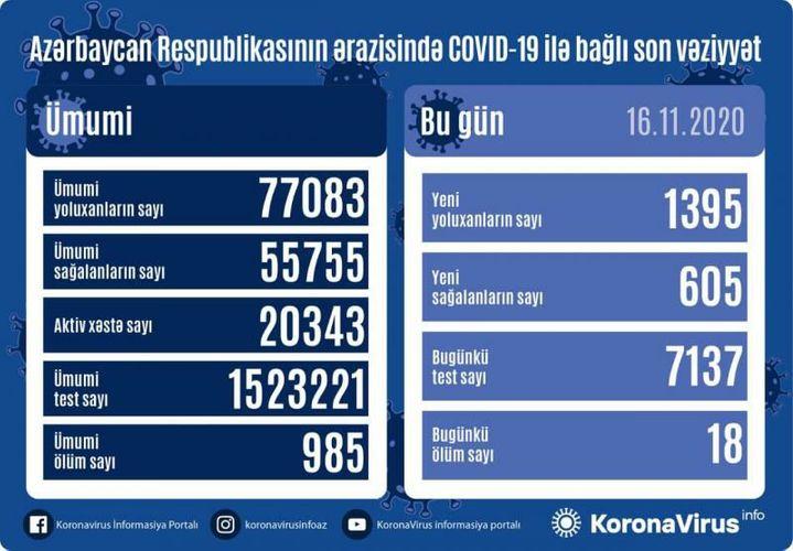 В Азербайджане выявлено еще 1395 случаев заражения коронавирусом, 605 человек вылечились, 18 скончались