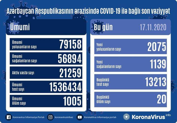 В Азербайджане выявлено еще 2075 случаев заражения коронавирусом, 1139 человек вылечились, 20 скончались