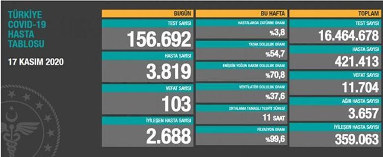 Türkiyədə son sutkada COVID-19-dan ölənlərin sayı 100-ü keçib