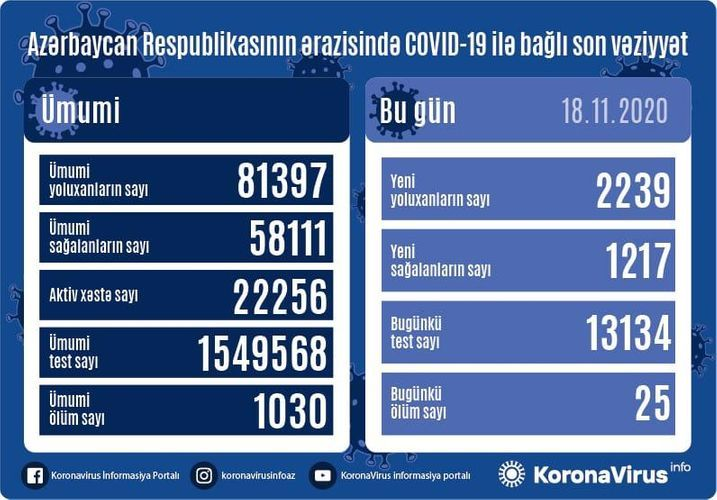 В Азербайджане выявлено еще 2239 случаев заражения коронавирусом, 1217 человек вылечились, 25 скончались