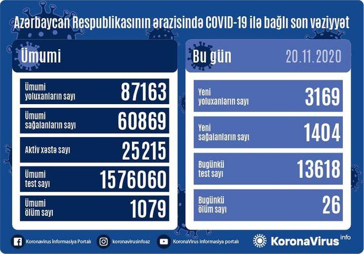 Azerbaijan documents 3,169 fresh coronavirus cases, 1,404 recoveries, 26 deaths in the last 24 hours