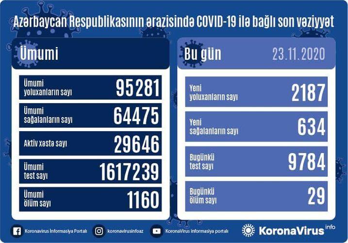 В Азербайджане выявлено еще 2187 случаев заражения коронавирусом, 634 человека вылечились, 29 скончались