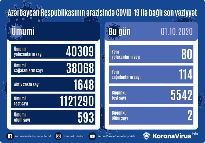 Azerbaijan documents 80 fresh coronavirus cases, 114 recoveries, 2 deaths in the last 24 hours