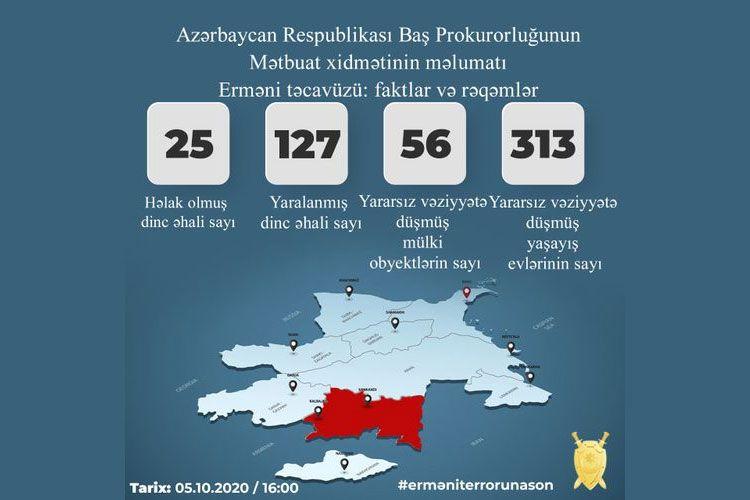 Baş Prokurorluq: Erməni təxribatları nəticəsində 25 mülki şəxs həlak olub, 127 nəfər yaralanıb