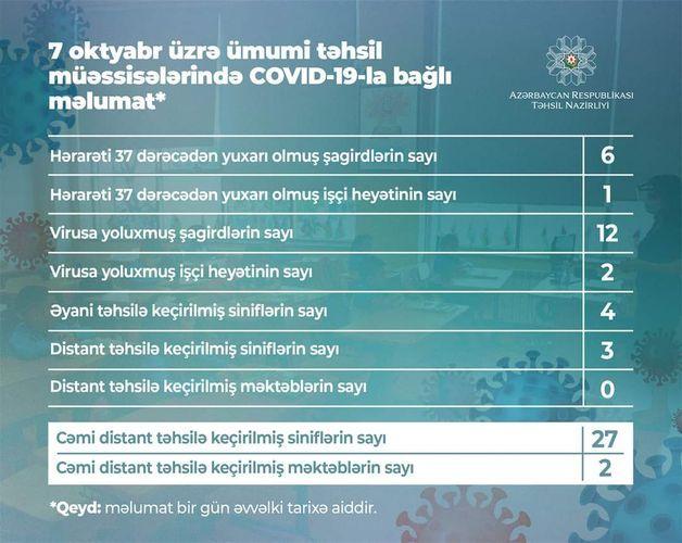 Coronavirus detected in 12 more pupils in Azerbaijan
