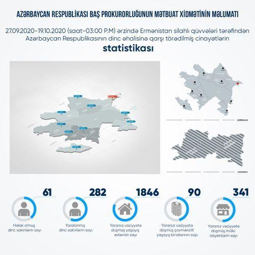 В результате армянской провокации погиб 61 мирный житель, 282 получили ранения