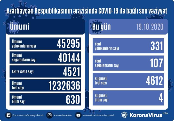 Azerbaijan documents 331 fresh coronavirus cases, 107 recoveries, 4 deaths in the last 24 hours