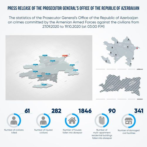 61 civilians killed, 282 injured as a result of Armenian provocations
