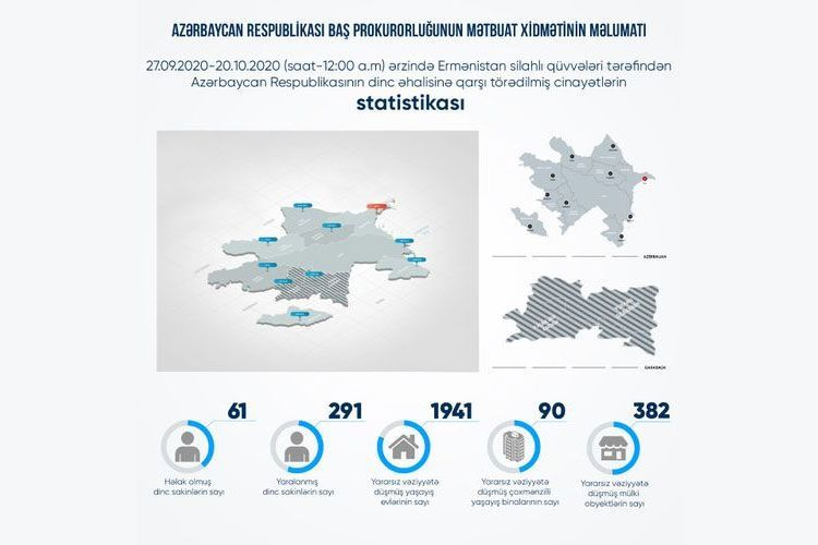 382 civilian facilities, 90 residential buildings, and 1,941 houses have seriously been damaged as a result of Armenian provocations