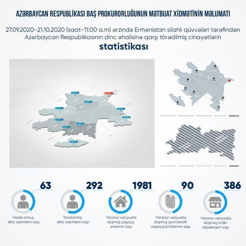 В результате армянской провокации погибли 63 мирных жителя, 292 получили ранения
