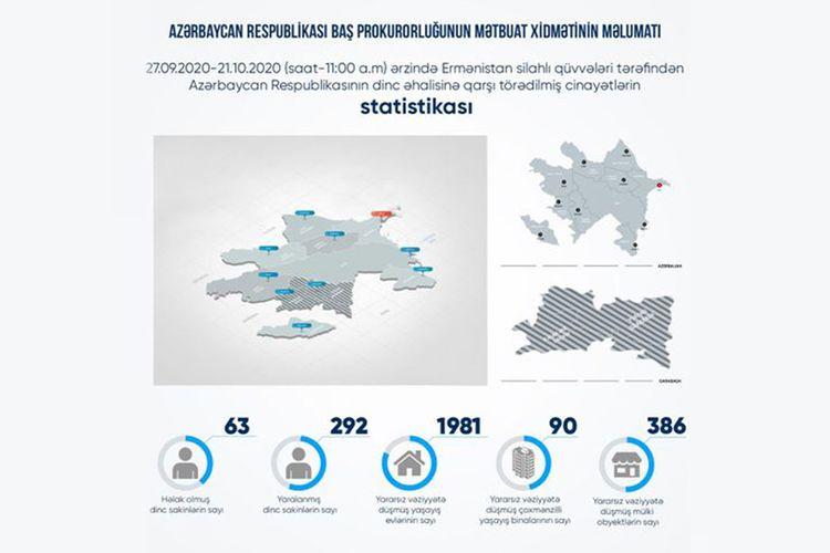 Erməni təxribatı nəticəsində 63 mülki şəxs həlak olub, 292 nəfər yaralanıb