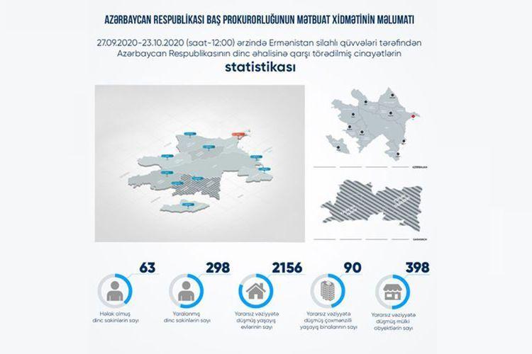 В результате армянской провокации серьезно повреждены 90 многоэтажных зданий, 2156 жилых домов, 398 гражданских объектов