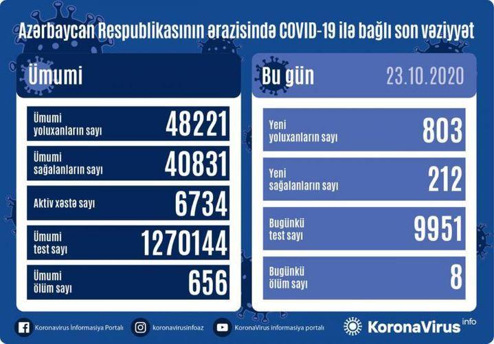 Azerbaijan documents 803 fresh coronavirus cases, 212 recoveries, 8 deaths in the last 24 hours