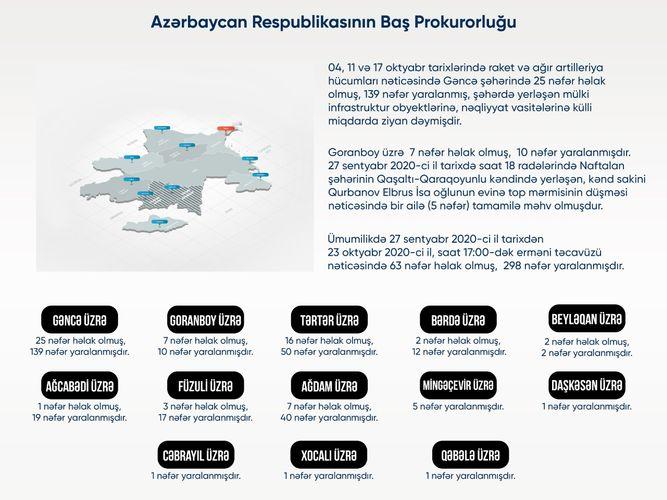 Baş Prokurorluq Ermənistan ordusunun qətlə yetirdiyi mülki insanların rayonlar üzrə statistikasını açıqlayıb