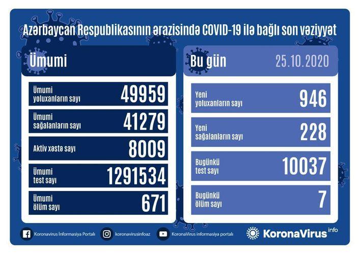 Azerbaijan documents 946 fresh coronavirus cases, 228 recoveries, 7 deaths in the last 24 hours