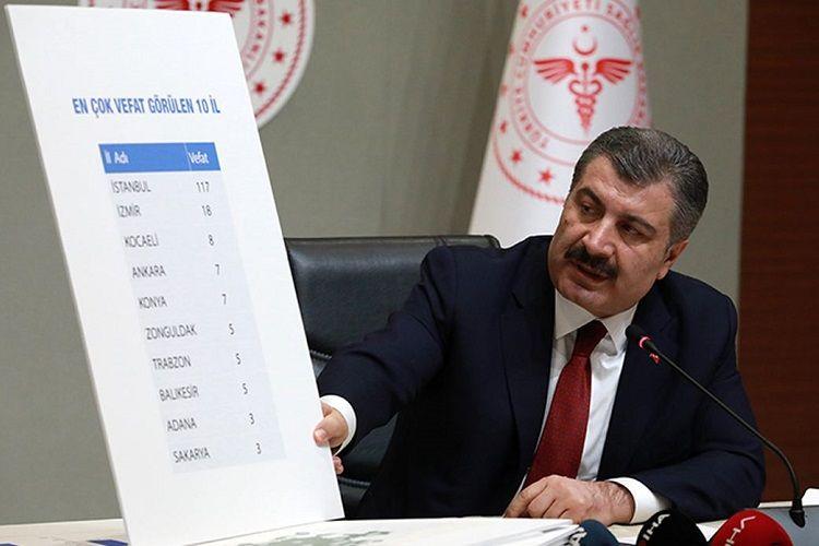 Türkiyədə son sutkada koronavirusdan 72 nəfər ölüb