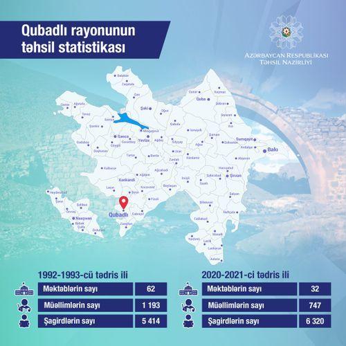 Обнародована статистика образования Губадлинского района