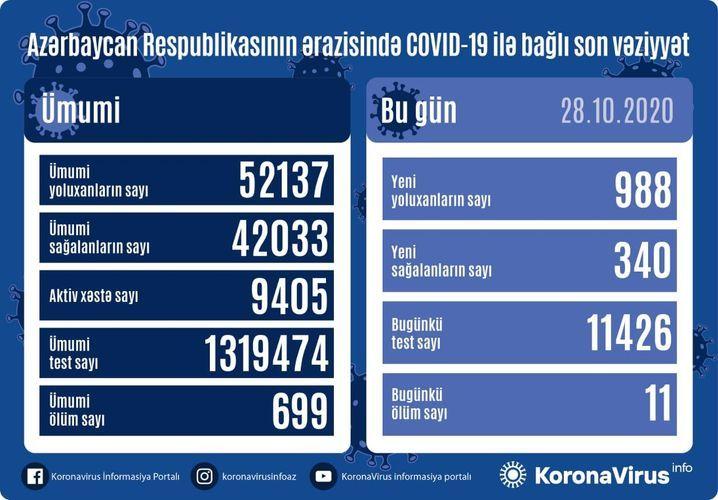 В Азербайджане выявлено еще 988 случаев заражения коронавирусом, 340 человек вылечились, 11 скончались