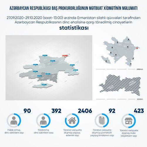 Обнародовано число гражданских лиц Азербайджана, погибших и раненых в результате армянских провокаций