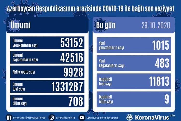 В Азербайджане выявлено еще 1015 случаев заражения коронавирусом, 483 человека вылечились, 9 скончались