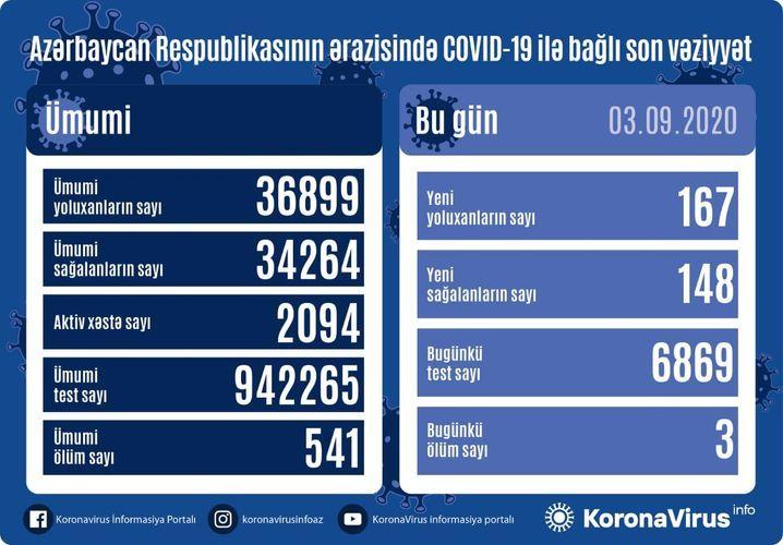 В Азербайджане выявлено 167 новых случая заражения коронавирусом, 148 человек вылечились, 3 человека скончались