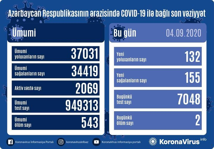 В Азербайджане выявлено еще 132 случая заражения коронавирусом, 155 человек вылечились, 2 человека скончались