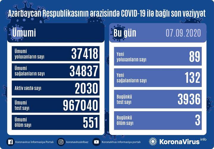Azərbaycanda son sutkada 89 nəfər COVID-19-a yoluxub, 132 nəfər sağalıb, 3 nəfər vəfat edib