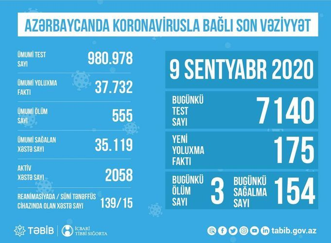 Number of coronavirus patients in intensive care units in Azerbaijan disclosed