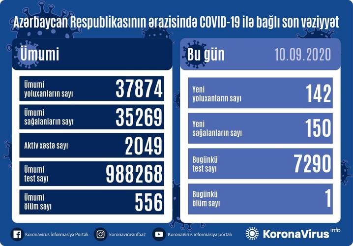 В Азербайджане выявлено еще 142 случая заражения коронавирусом, 150 человек вылечились, 1 человек скончался