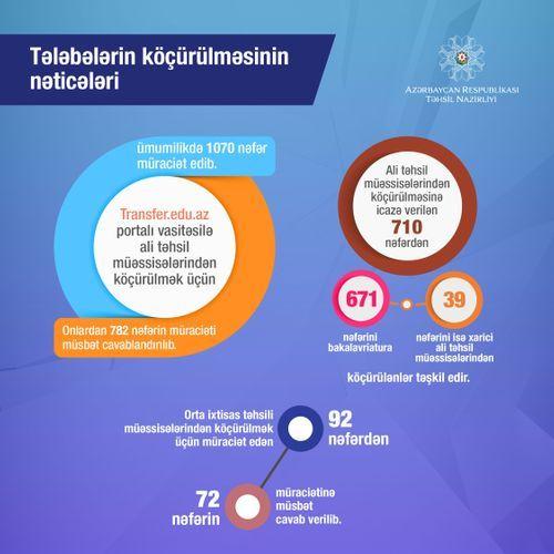 Обнародованы результаты переводов студентов
