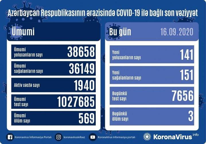 Azərbaycanda son sutkada 141 nəfər COVID-19-a yoluxub, 151 nəfər sağalıb, 3 nəfər vəfat edib