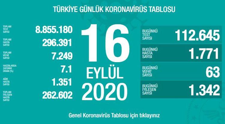 Türkiyədə bu gün koronavirusdan 63 nəfər ölüb