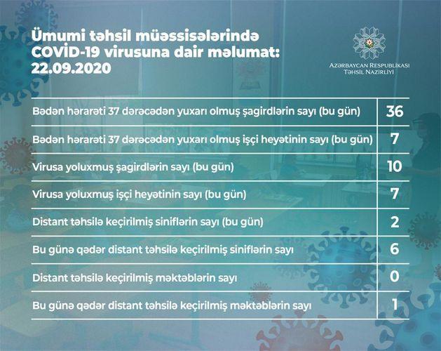 В Азербайджане еще у 10 учащихся выявлен коронавирус