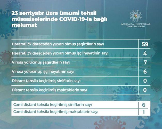 Сегодня в Азербайджане коронавирусом заразились 7 учащихся