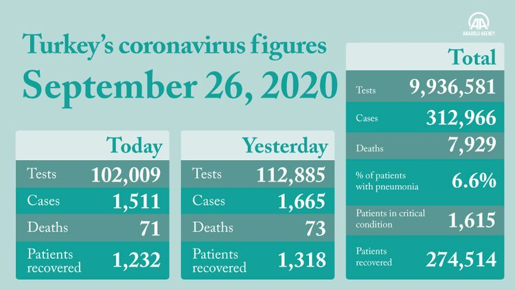 Turkey registers 1,511 new COVID-19 cases