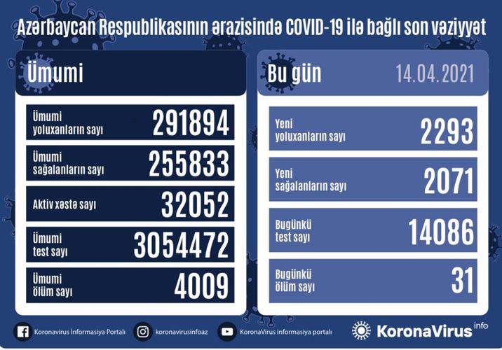 Azərbaycanda daha 2293 nəfər COVID-19-a yoluxub, 31 nəfər vəfat edib