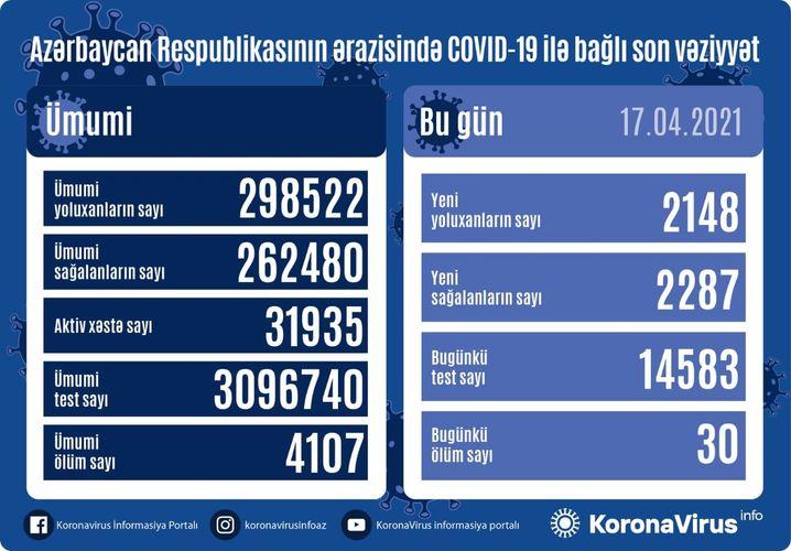 Azərbaycanda bir gündə 2287 nəfər COVID-19-dan sağalıb, 2148 nəfər yoluxub, 30 nəfər vəfat edib
