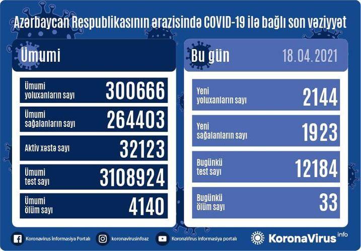 В Азербайджане выявлено еще 2 144 случая заражения COVID-19, 1 923 человека вылечились, 33 скончались