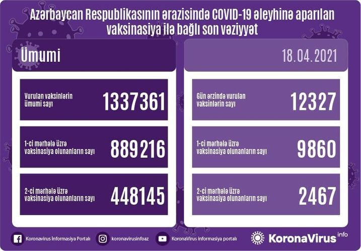 Number of people vaccinated in Azerbaijan so far unveiled