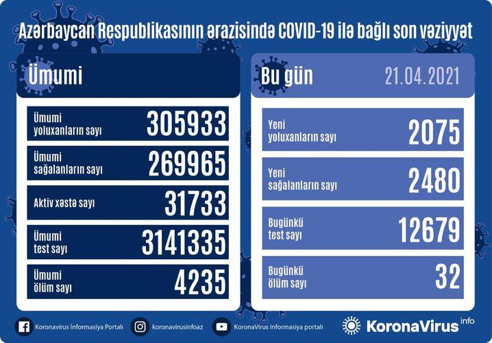 Azərbaycanda son sutkada 2075 nəfər COVID-19-a yoluxub, 2 480 nəfər sağalıb, 32 nəfər vəfat edib