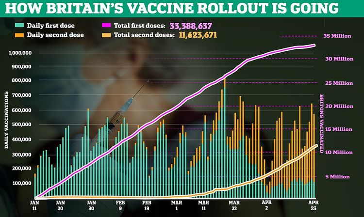 More than half of UK population has received first dose of Covid vaccine