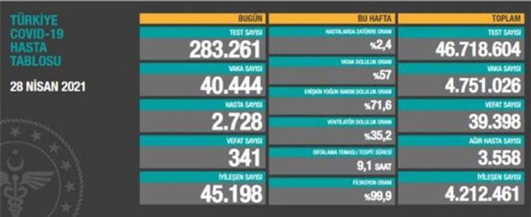 Türkiyədə bu gün COVID-19-dan 341 nəfər vəfat edib