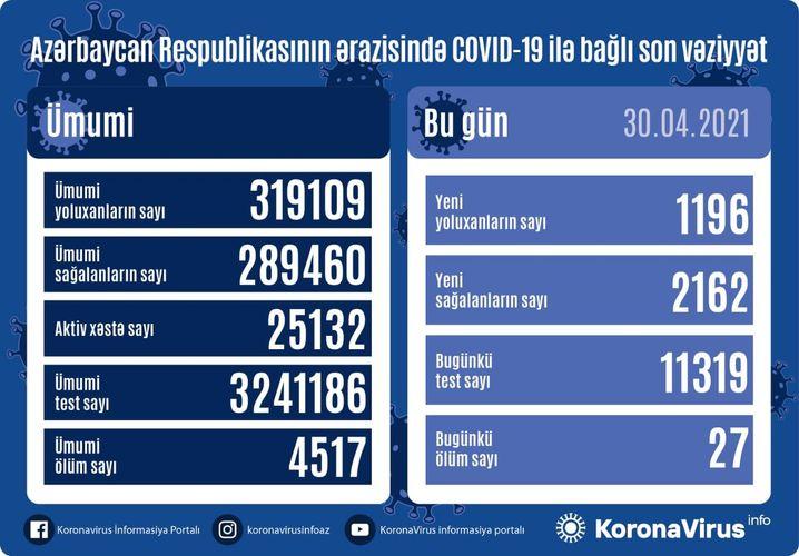 Azerbaijan documents 1 196 fresh coronavirus cases, 2162 recoveries, 27 deaths in the last 24 hours