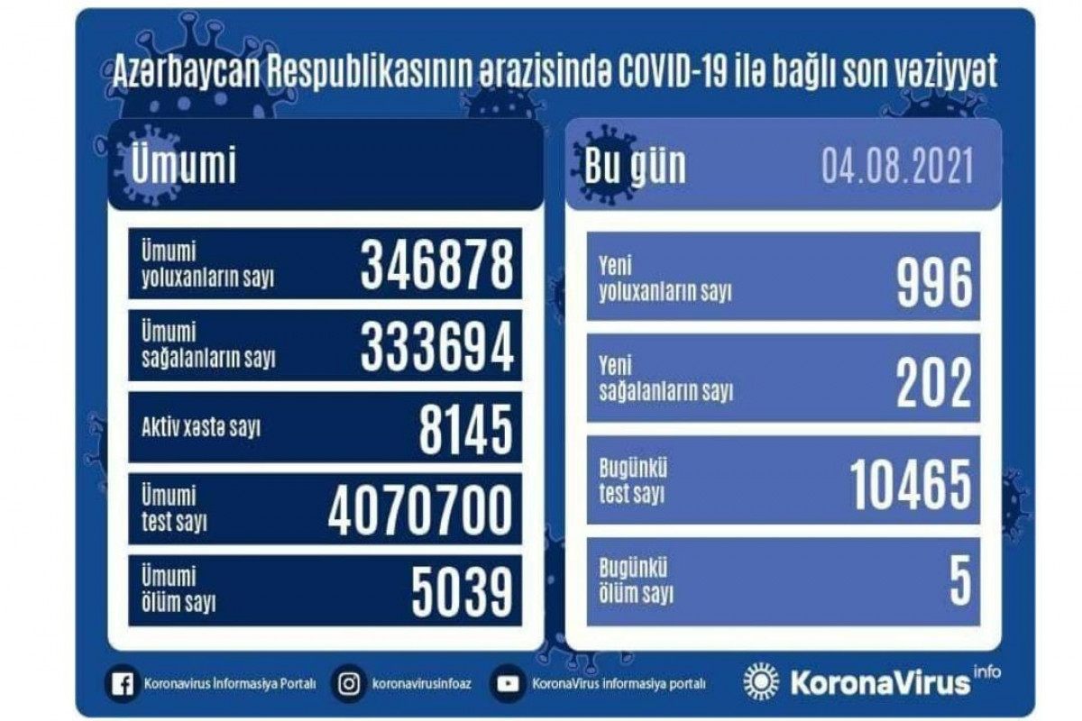 Azerbaijan confirms 996 new COVID-19 cases