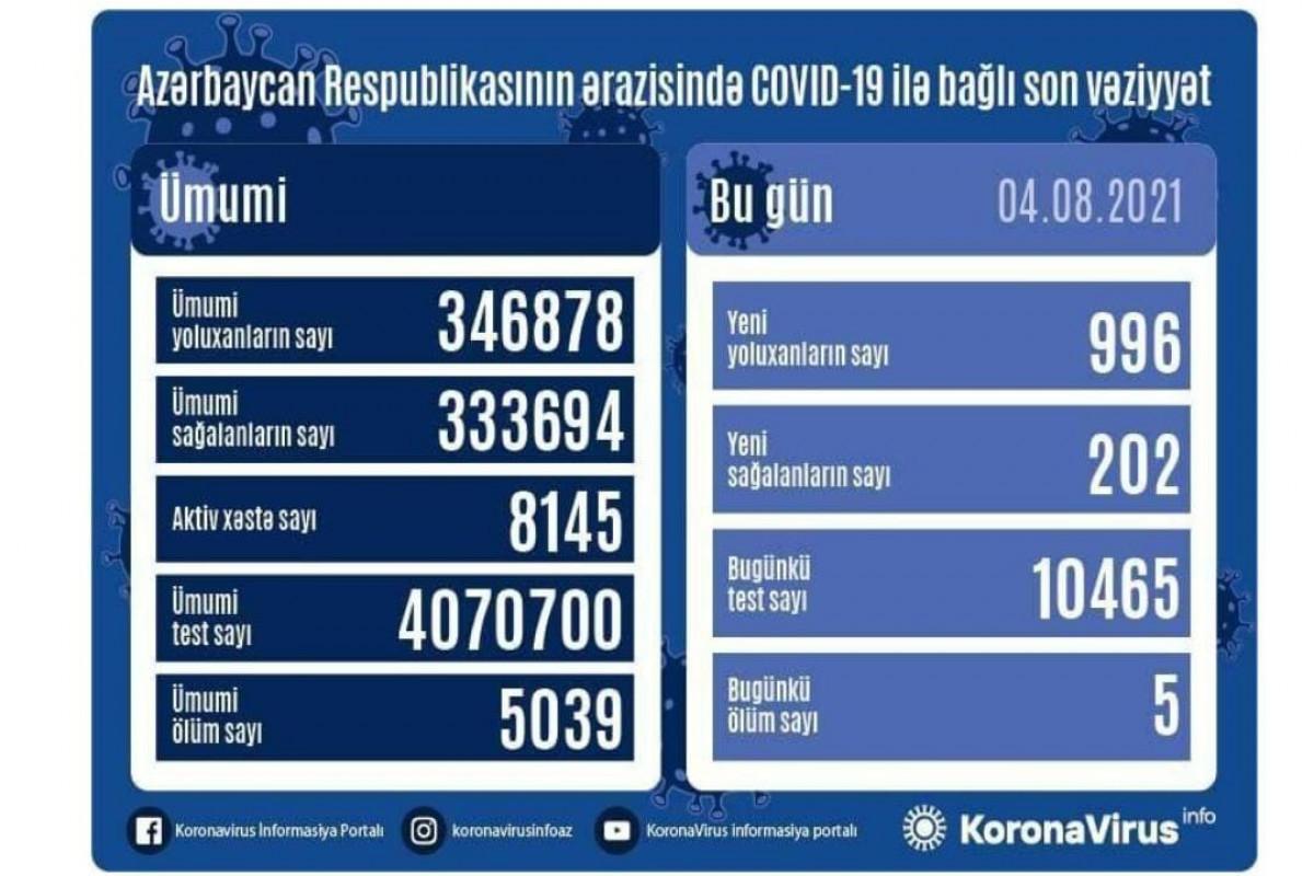 """В Азербайджане за сутки выявлено еще 996 случаевзаражения COVID-19, вылечились 202 человека-<span class=""""red_color"""">ВИДЕО"""
