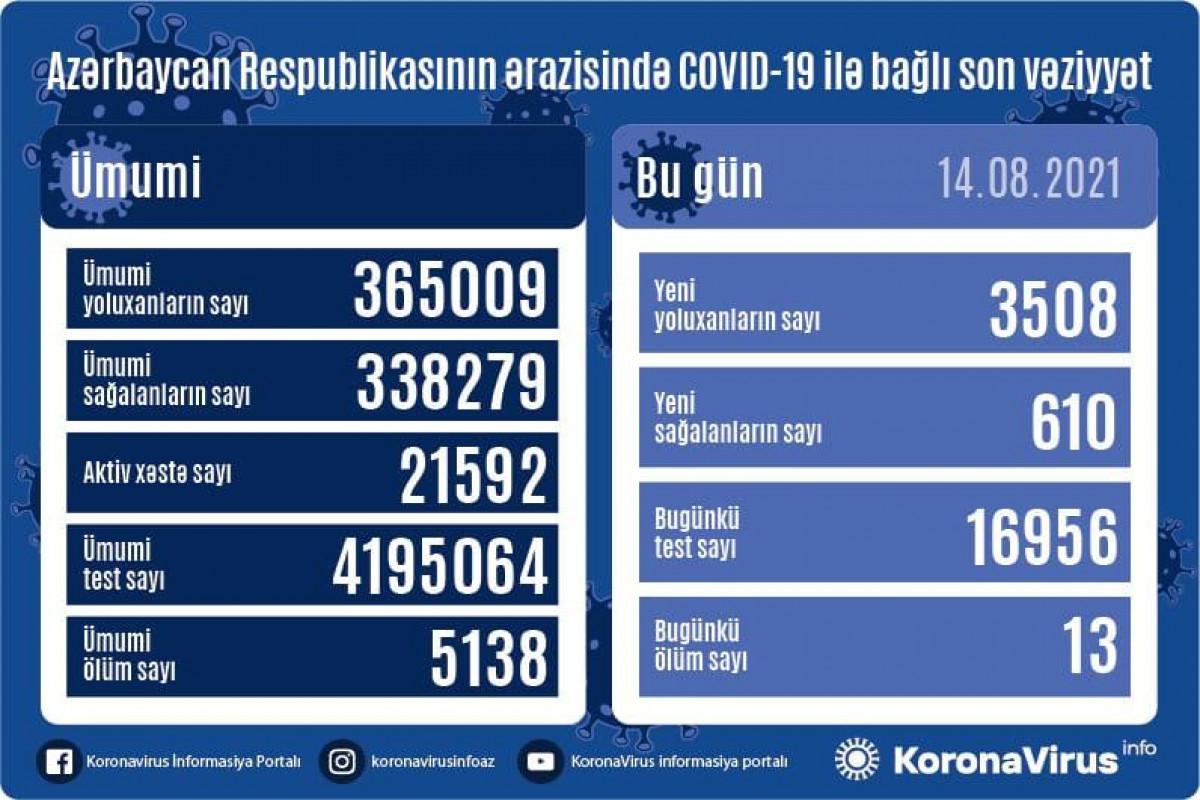 Azərbaycanda son sutkada 3 508 nəfər COVID-19-a yoluxub, 13 nəfər vəfat edib