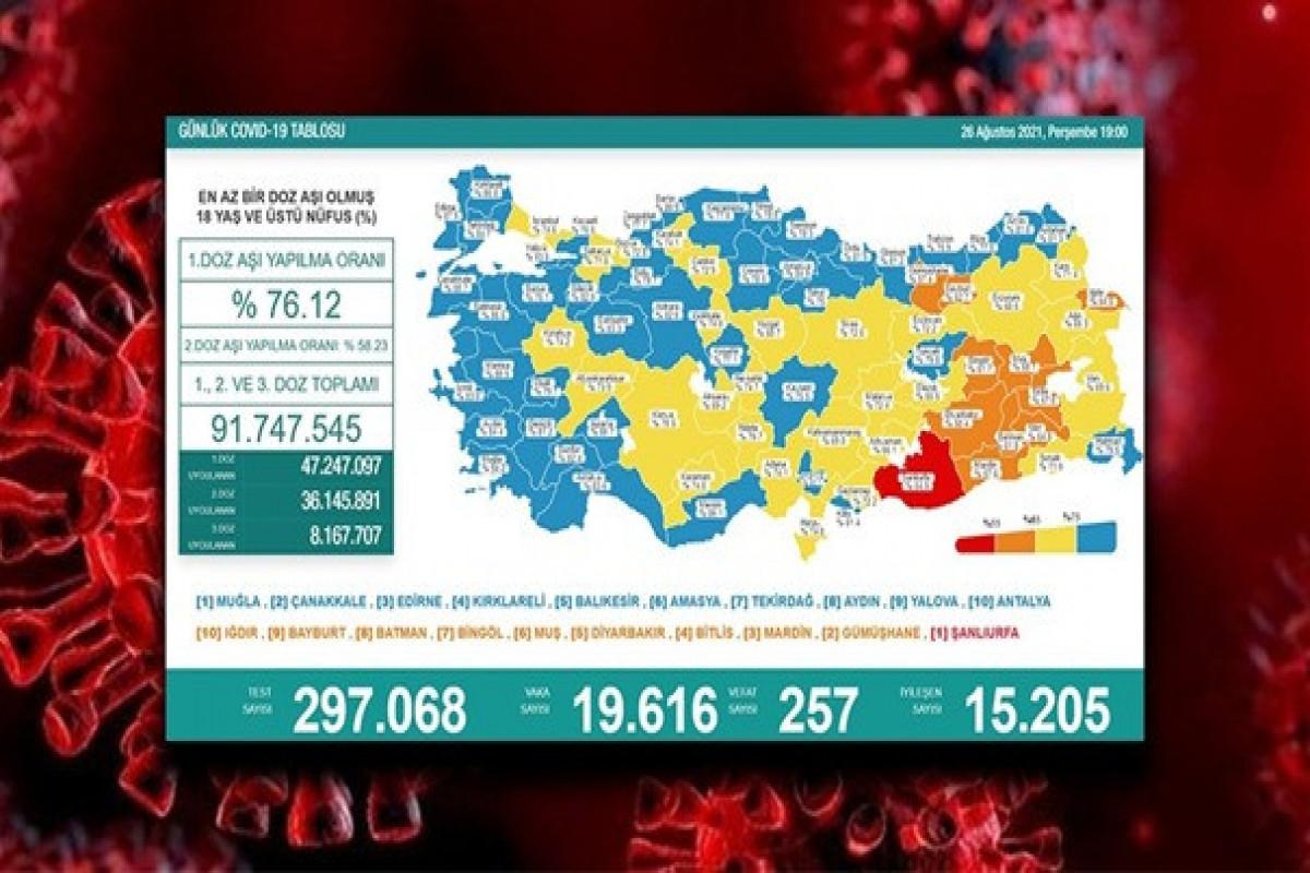 Türkiyədə bu gün koronavirusdan 257 nəfər ölüb