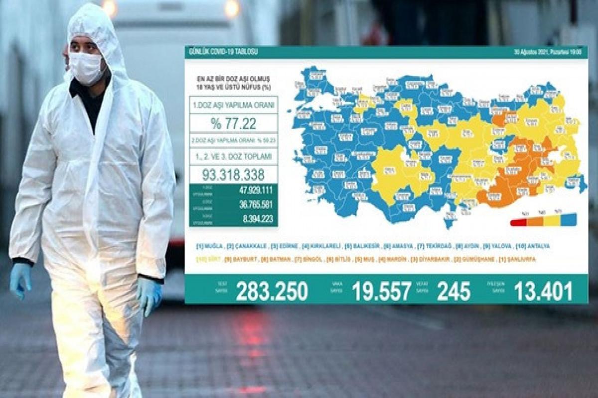 Türkiyədə bu gün koronavirusdan 245 nəfər ölüb