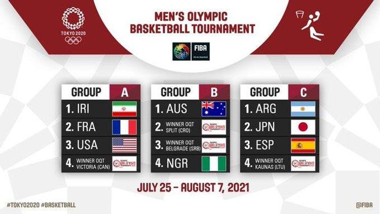 Tokio-2020: Basketbol yarışlarının püşkü atılıb